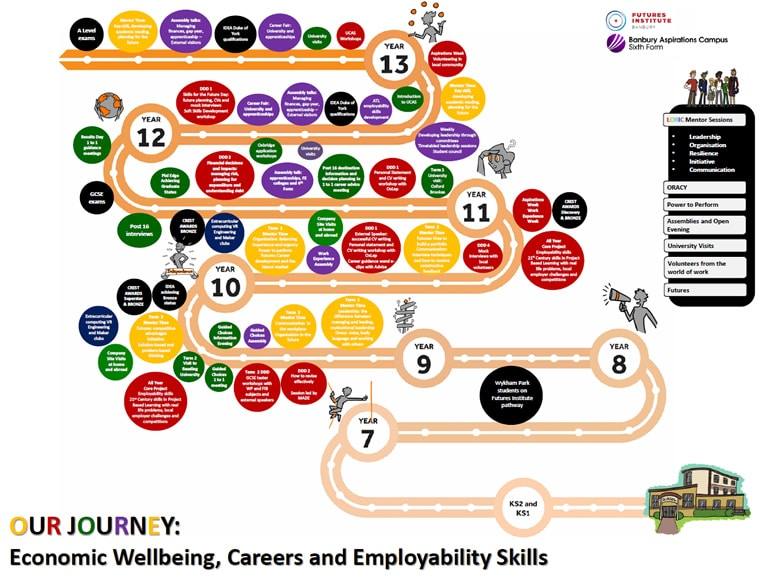 Careers Journeys chart