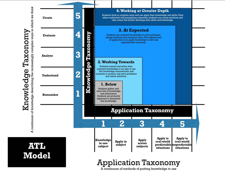 ATL Model diagram