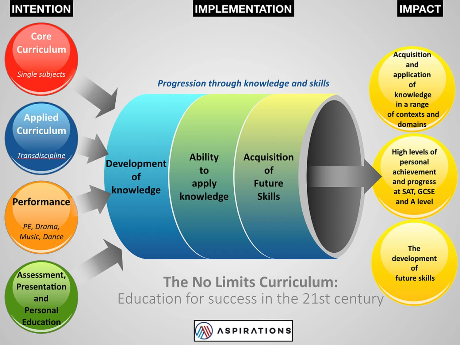 The No Limits Curriculum